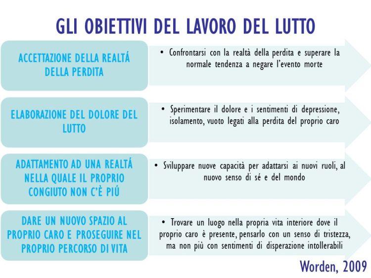 GLI+OBIETTIVI+DEL+LAVORO+DEL+LUTTO